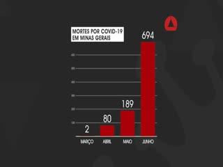 Minas ultrapassa marca de mil mortes por covid-19